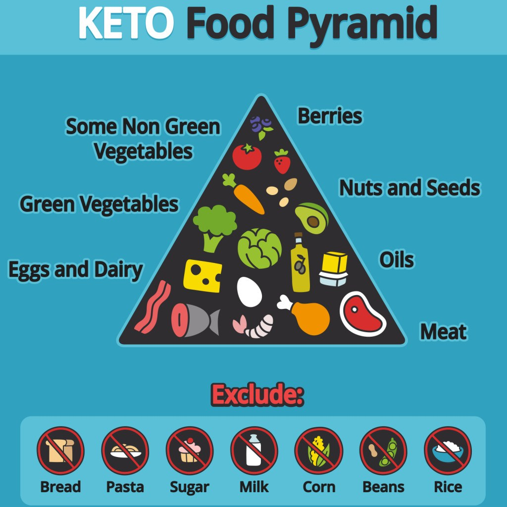Ketogenic Diet Definition, Benefits and Dangers - Is keto Diet Good or Bad